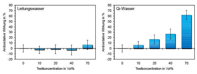 Dartsch Studie zum Verhalten von Wasser mit der Qi-Technologie