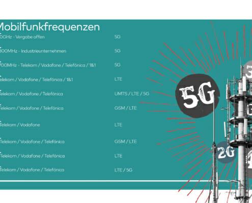 Mobilfunk einfach erklärt − Standards und Frequenzen