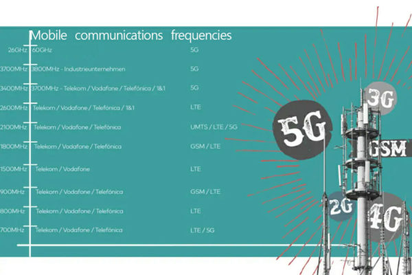 Mobile communications simply explained - standards and frequencies