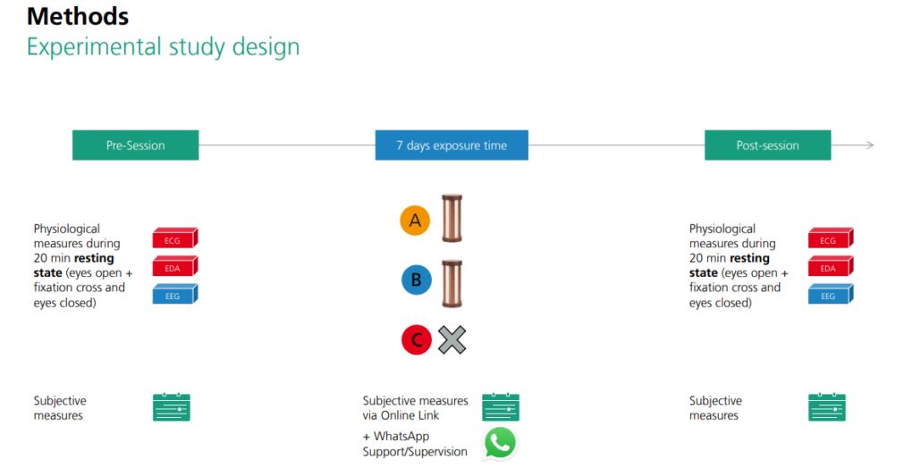 Fraunhofer study_study design